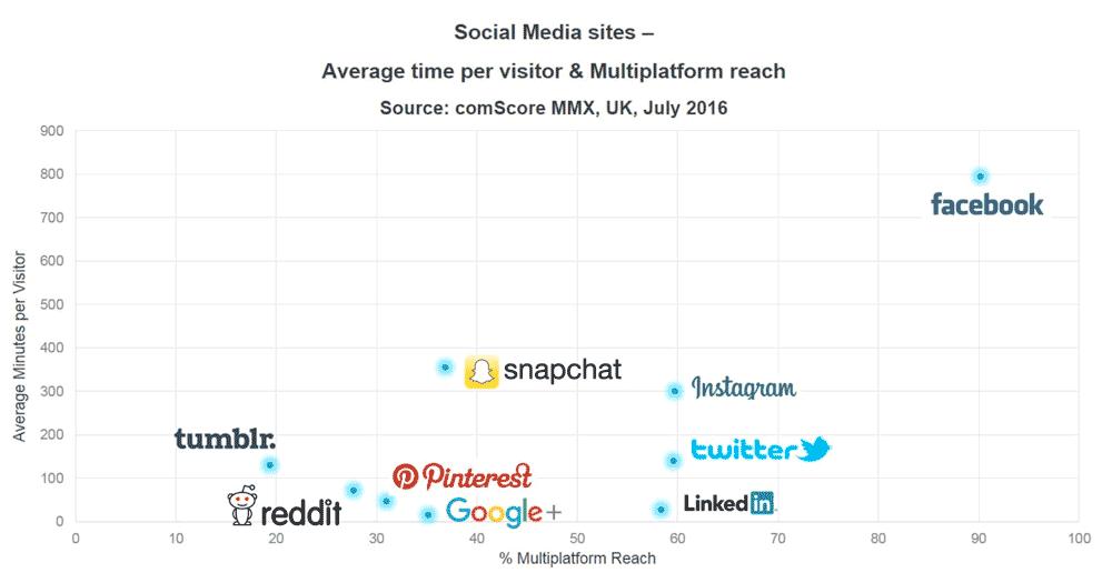 social-media-stats-2017