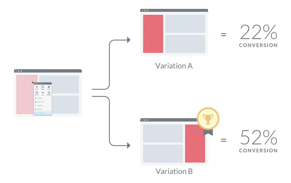AB-Testing-PPC-Display-Ad
