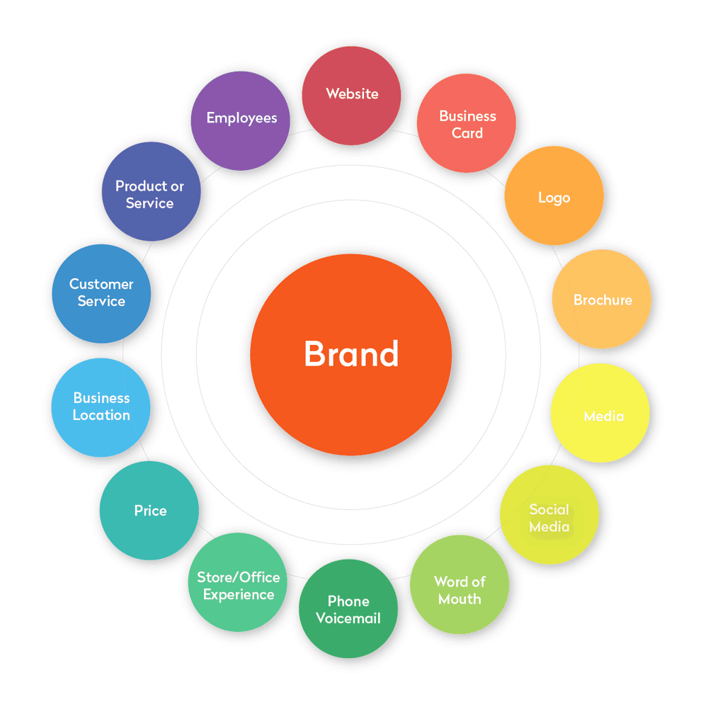 what-is-brand-management