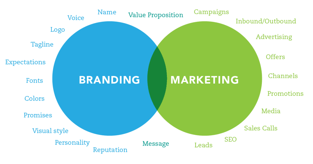 Branding And Marketing Definition