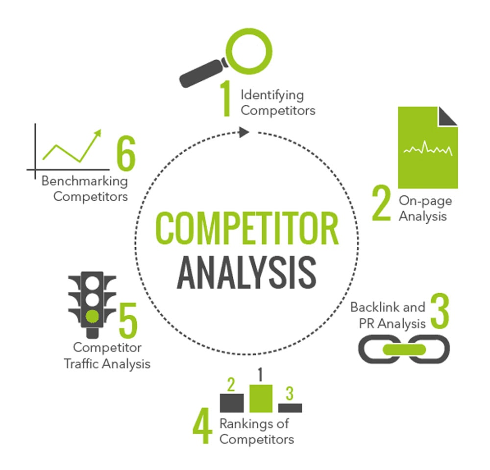 How To Perform A Competitor Analysis 2021