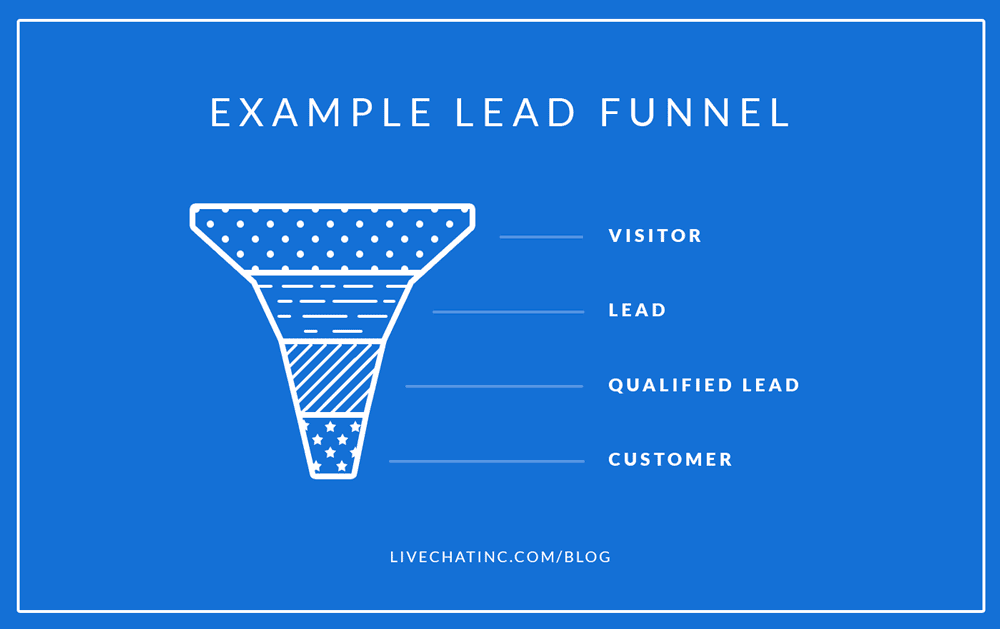 small-business-website-leads-funnel