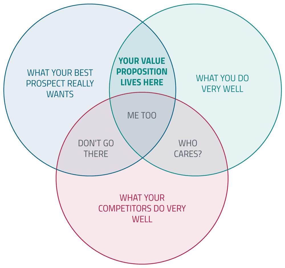 unique-value-proposition