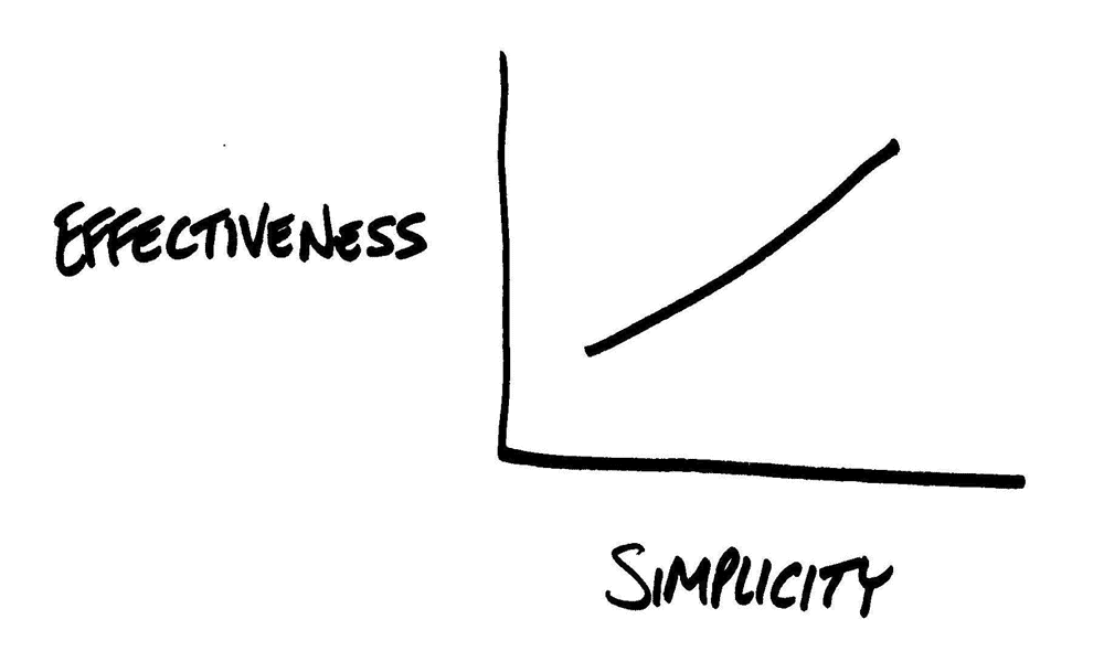 Simple-Branding-Design