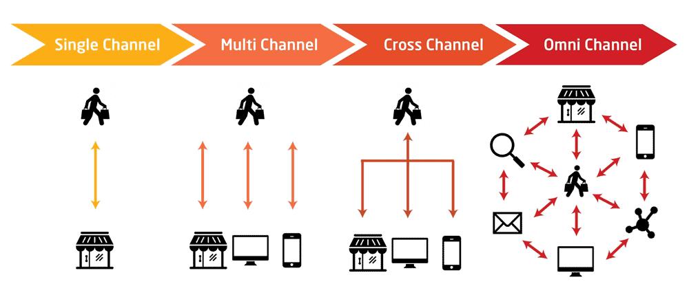 cross channel strategy