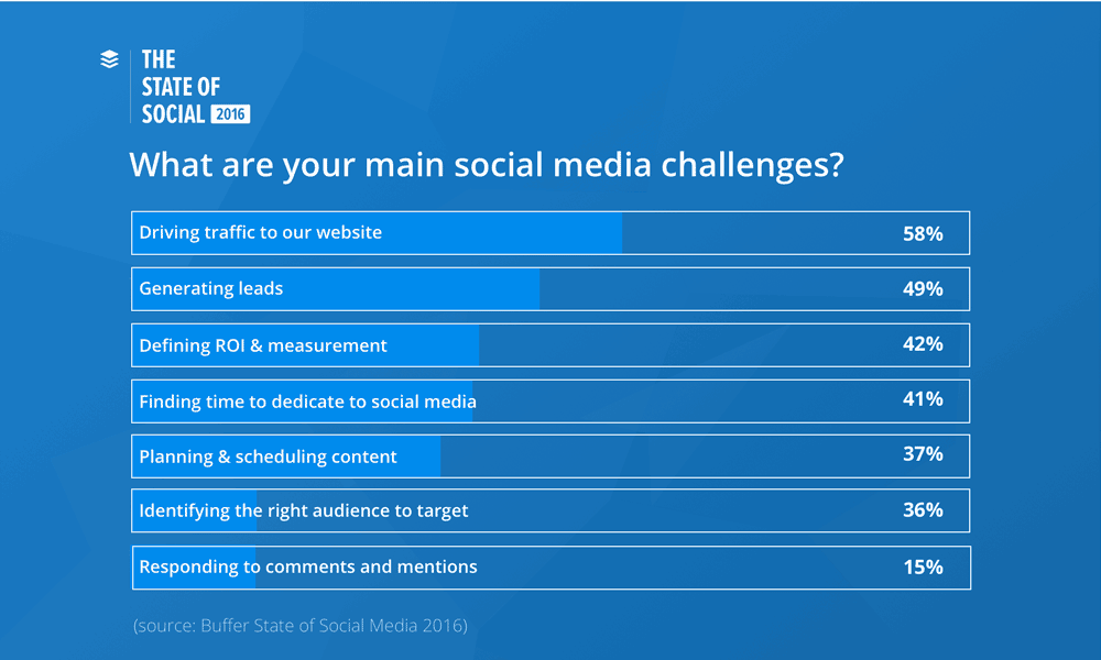 Social-Media-Challenges