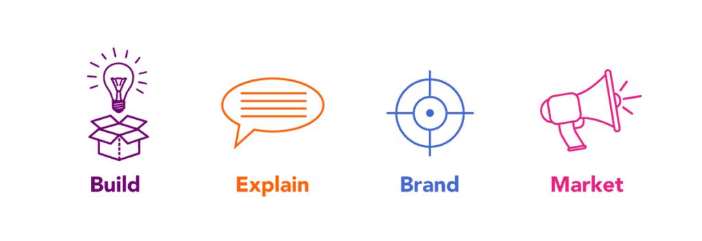 4 Steps Of Branding Design