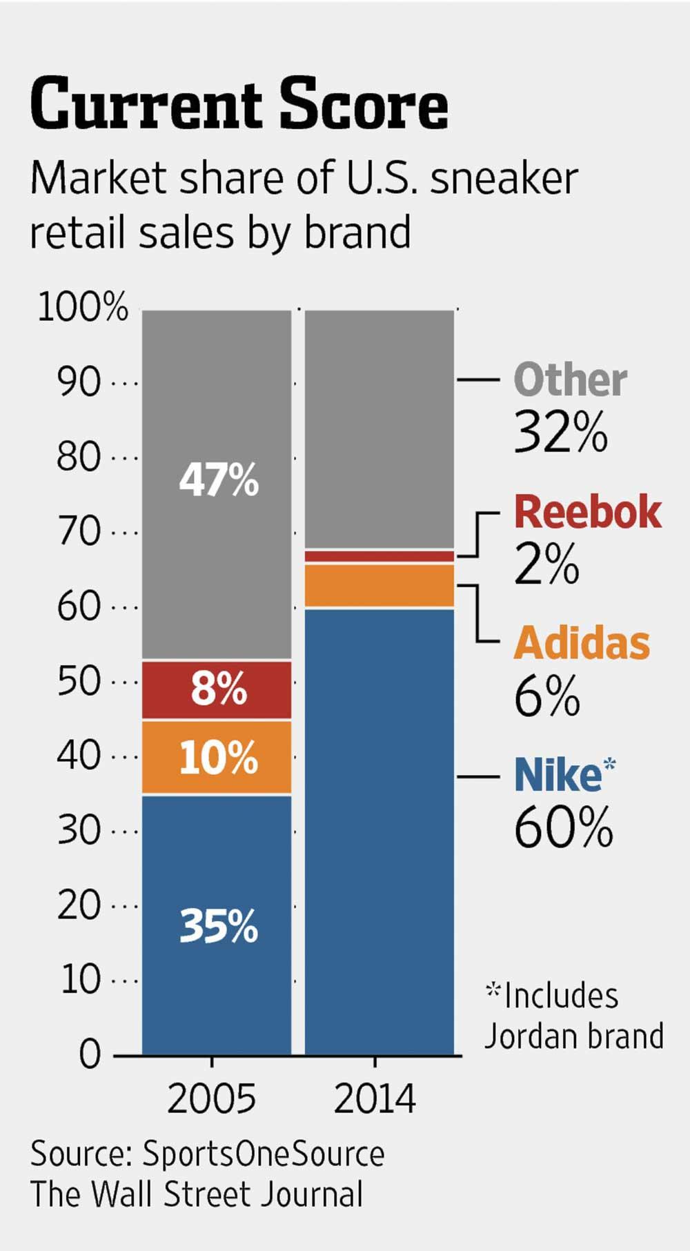 Nike Vs Reebok Branding