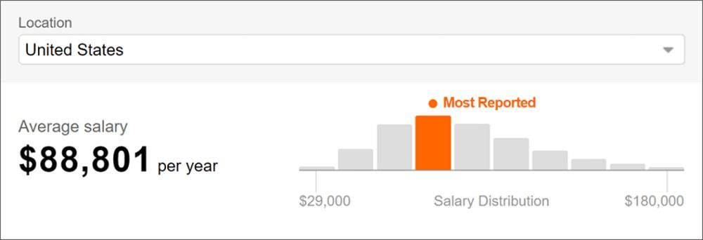 Ux Designer Salary Guide