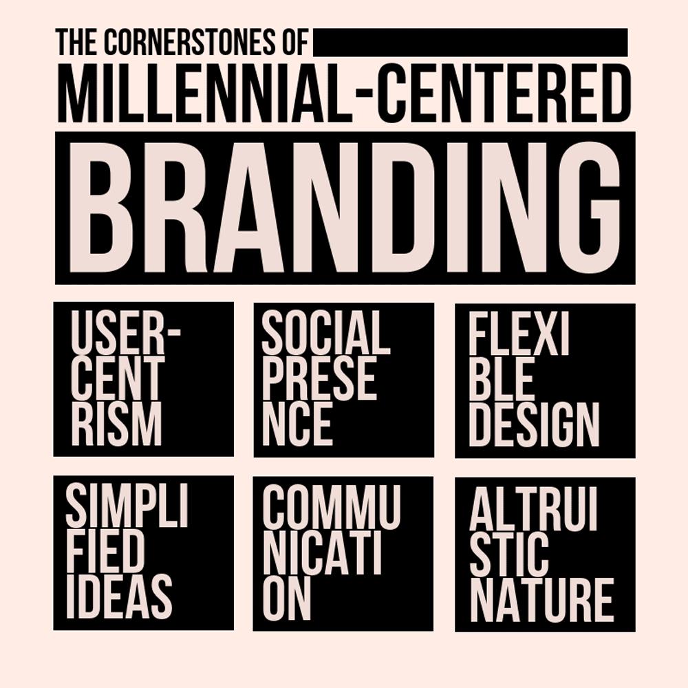 Millennial Centred Branding