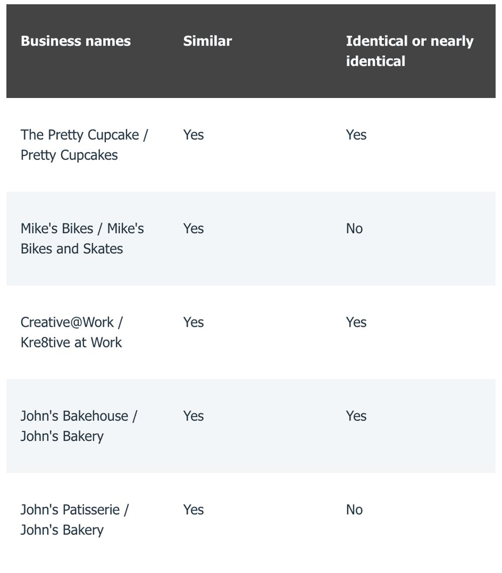 similar company names