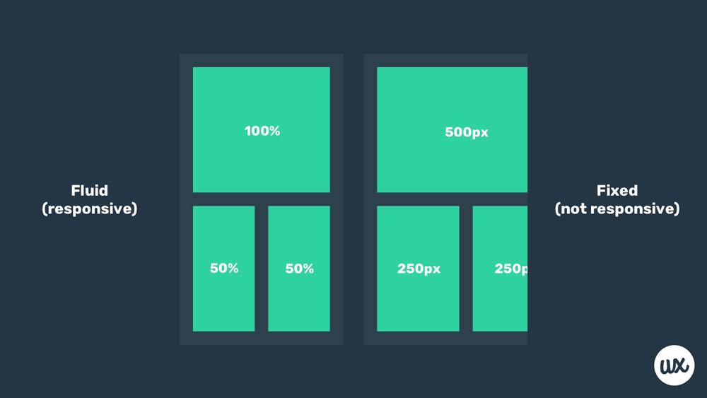 fluid vs responsive design