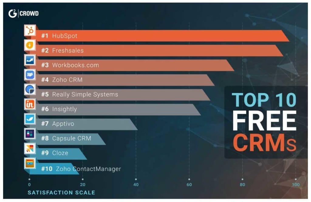 Top 10 Crm Tools