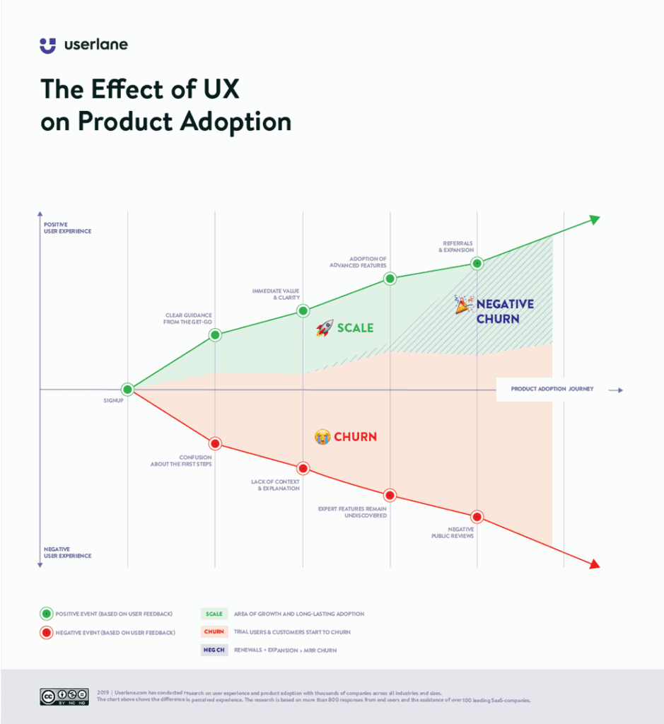 Ux Design Challenges Effect