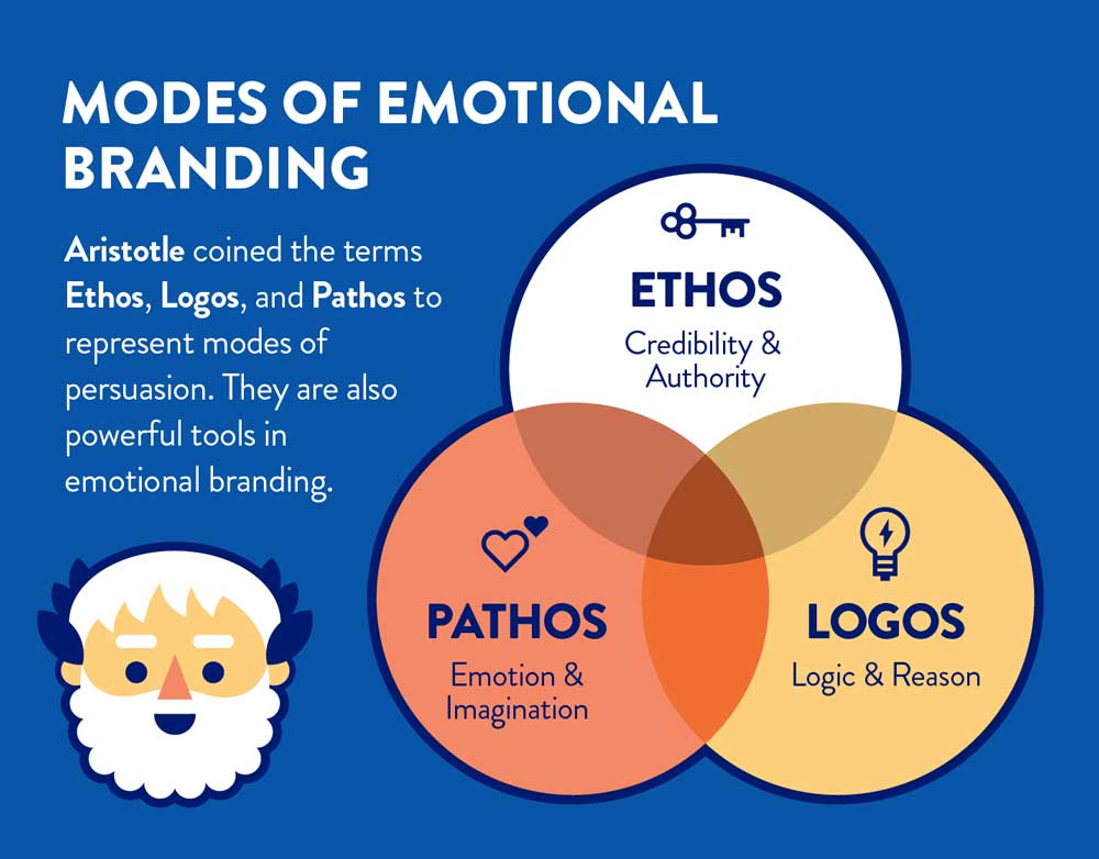 Modes Of Emotional Branding