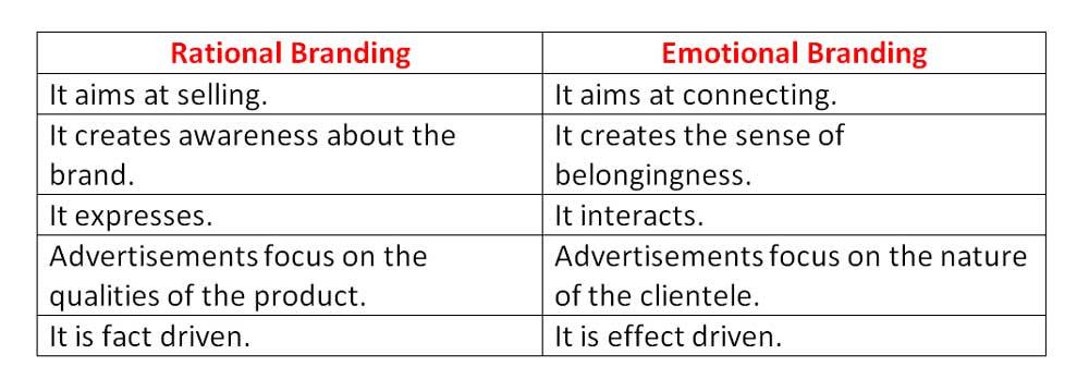 Rational Branding Vs Emotional Branding