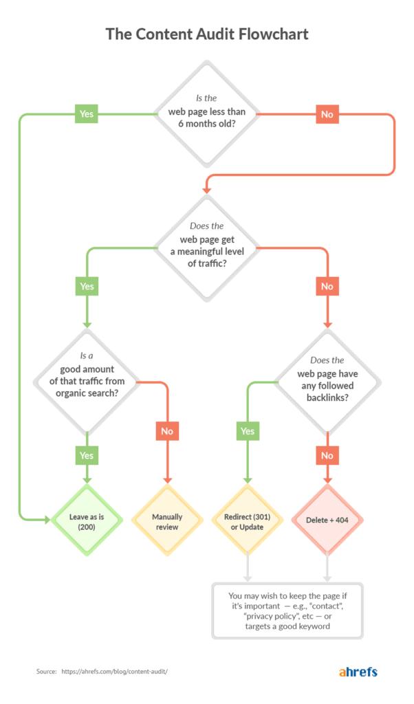 Content Audit Flowchart Infographic
