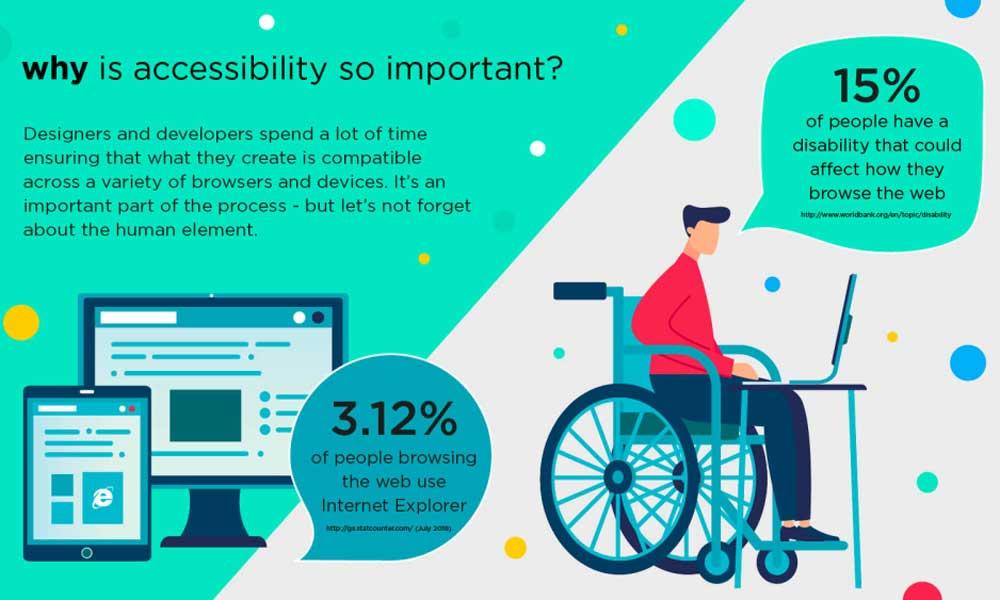 Web Accessibility Statistics
