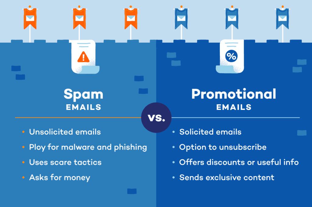 Spam Vs Promotional Emails