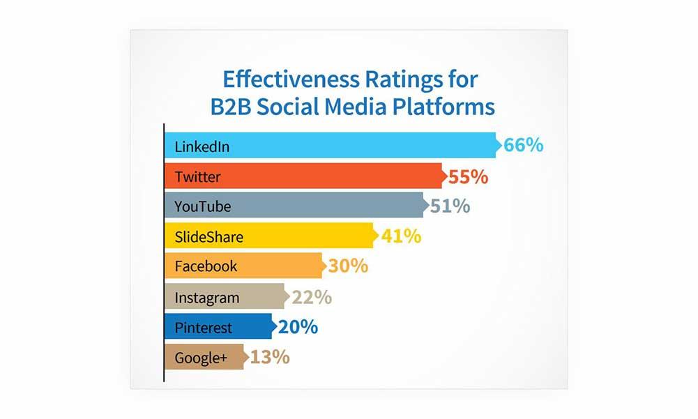 Lead Generation Social Media