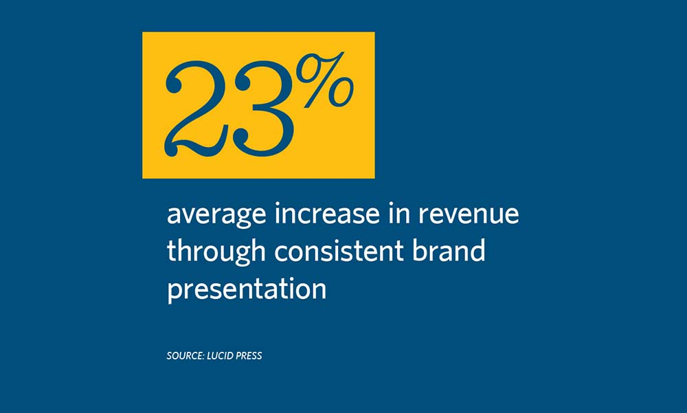 Brand Awareness Strategy Facts
