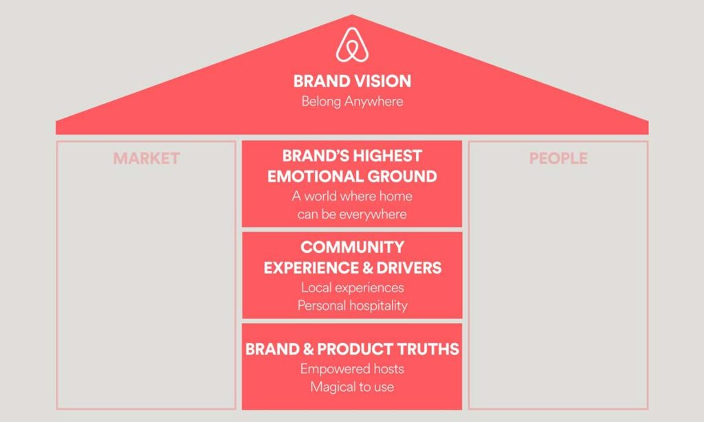 Airbnb Brand Vision