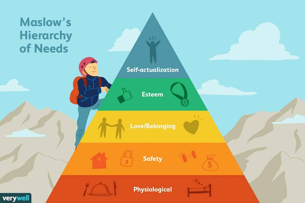 What Is Maslows Hierarchy Of Needs