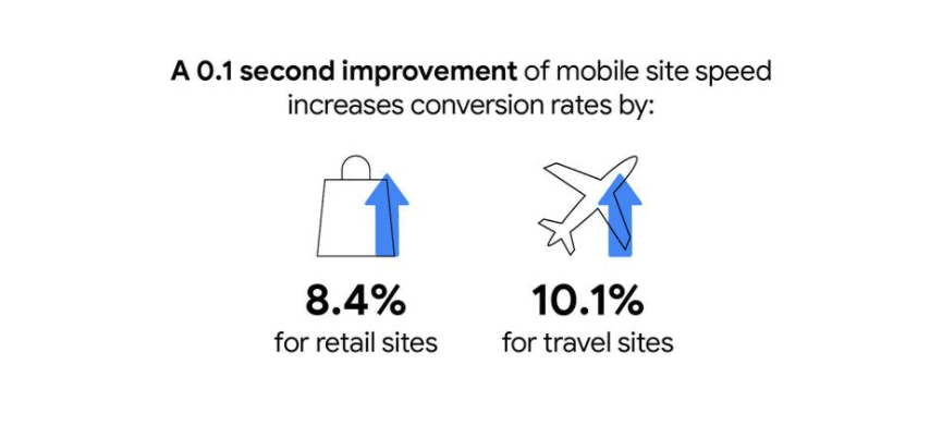 29 Google Speed Report