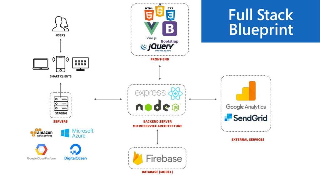 Full Stack Blueprint