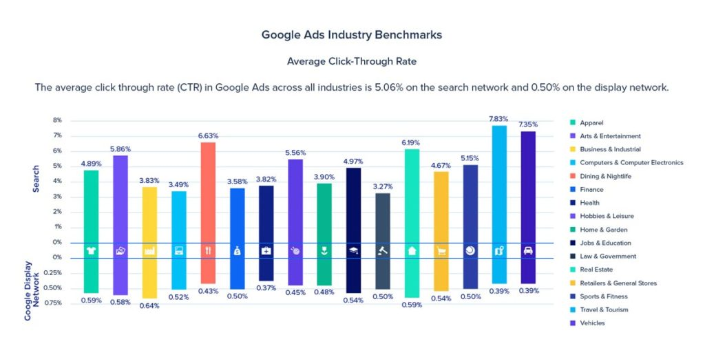 What Is Click Through Rate