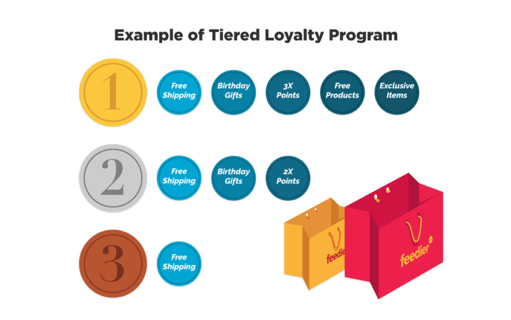 Customer Loyalty Program Example