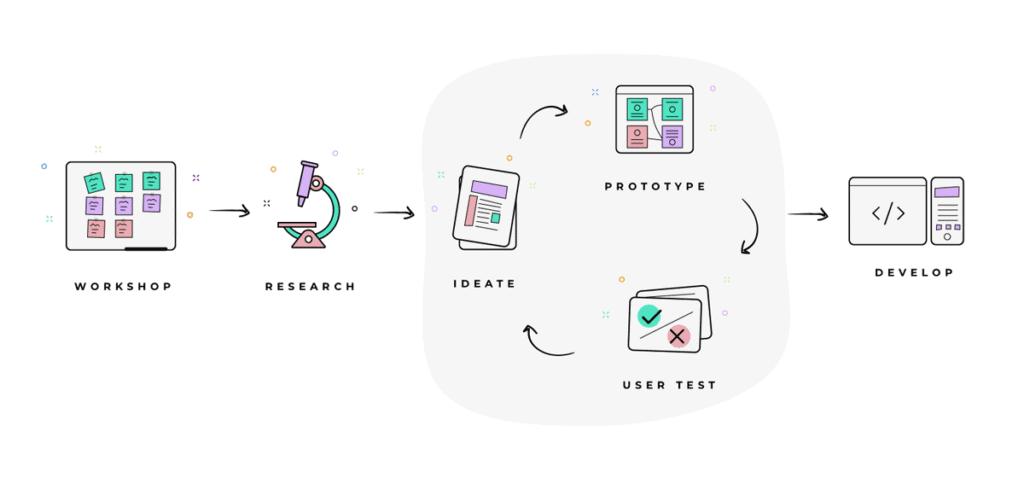 Professional Ux Designer Process