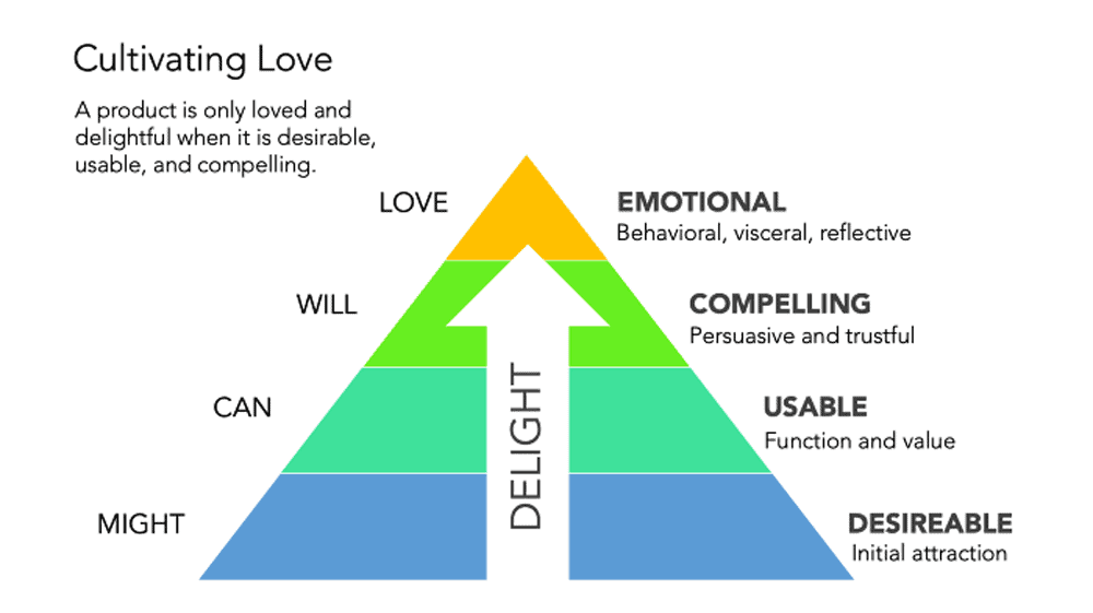Emotional Designs Cultivating Love