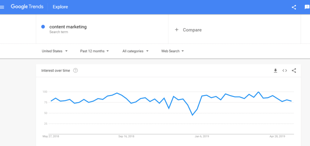 How To Find Trending Content Google