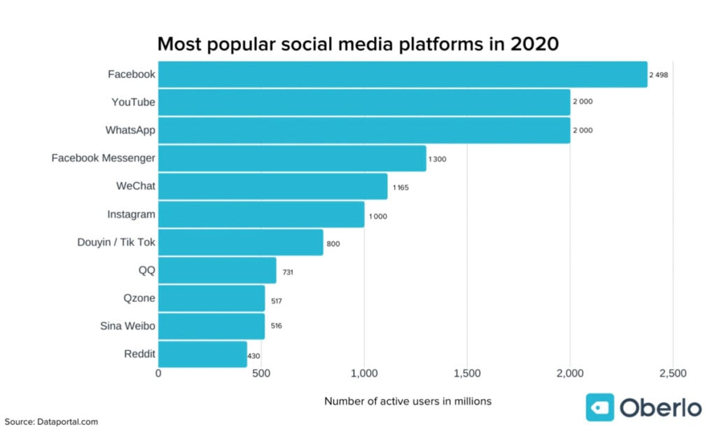Most Popular Social Media Sites In 2021