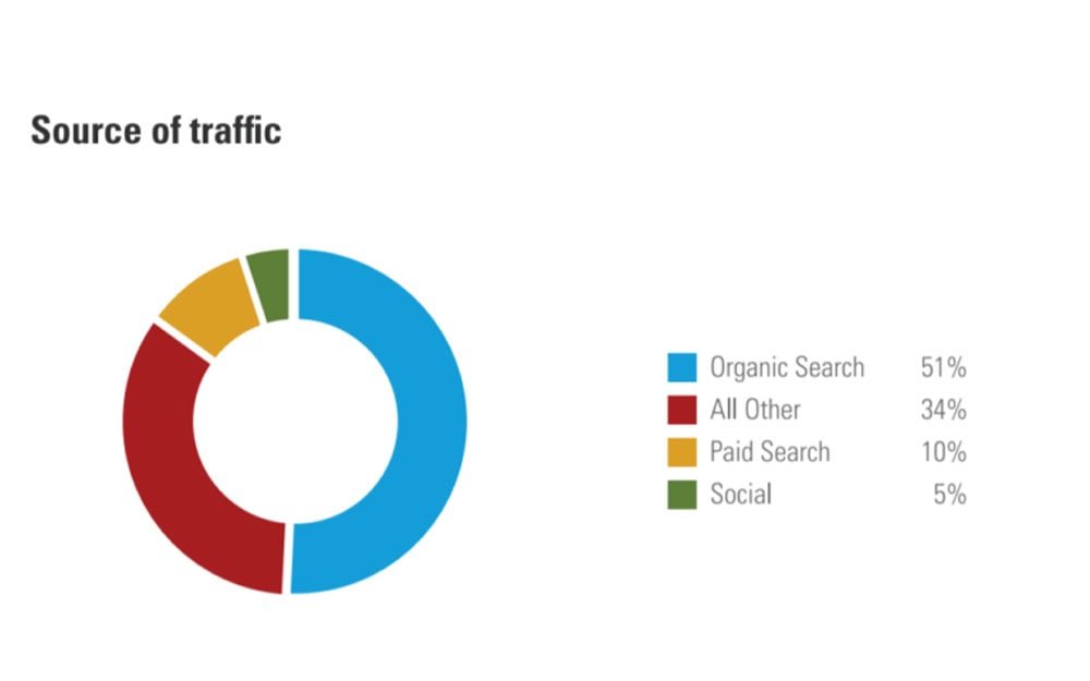 Seo Statistics Top Traffic Sources