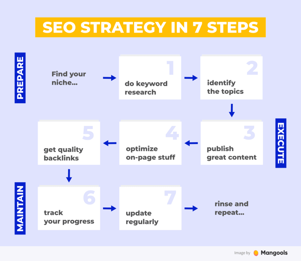 Seo Tips Strategic Planning