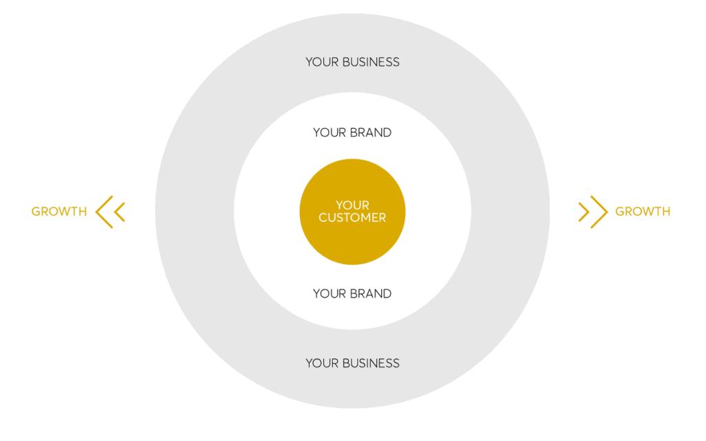 What Is Strategic Branding