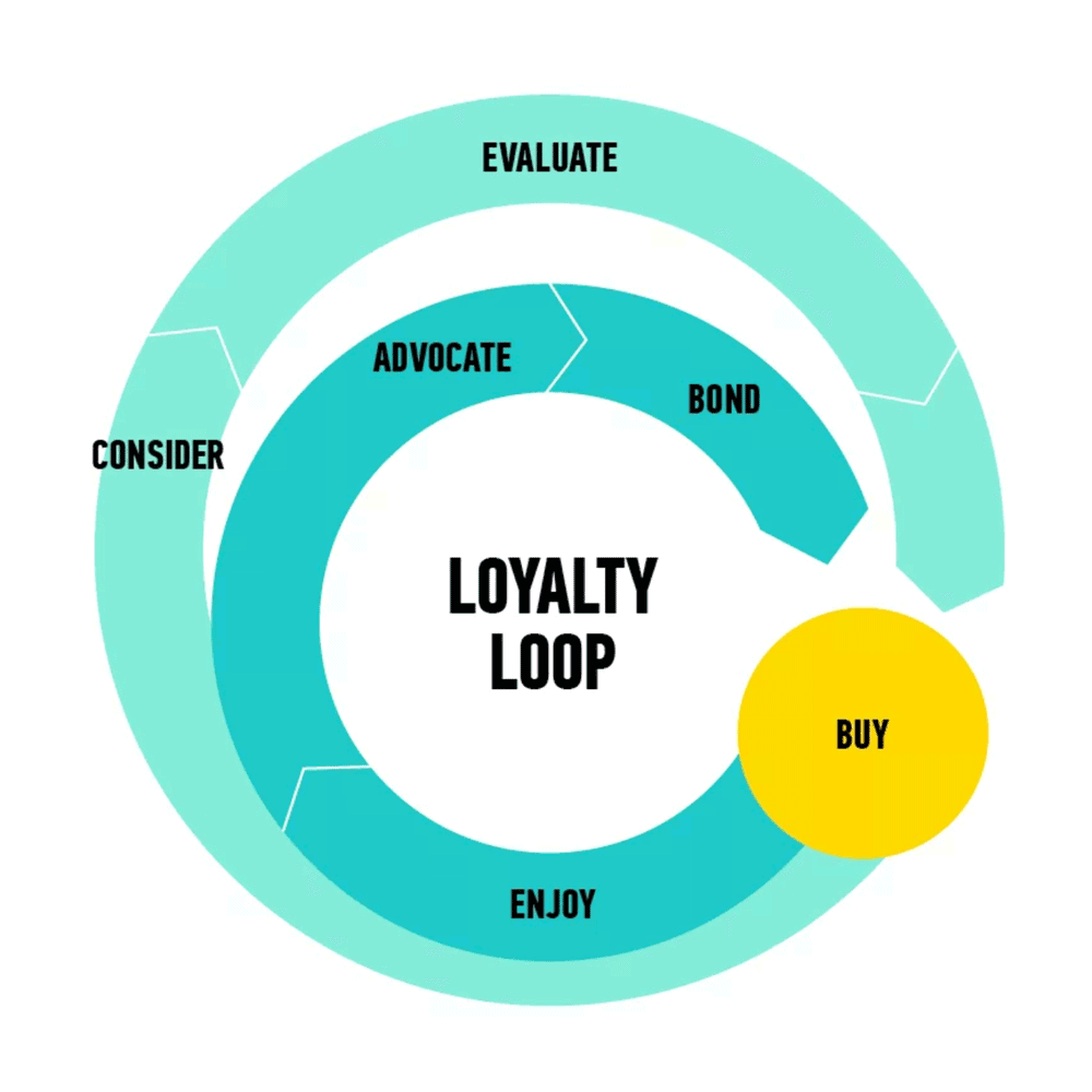 Content Funnels Loyalty Loop Marketing