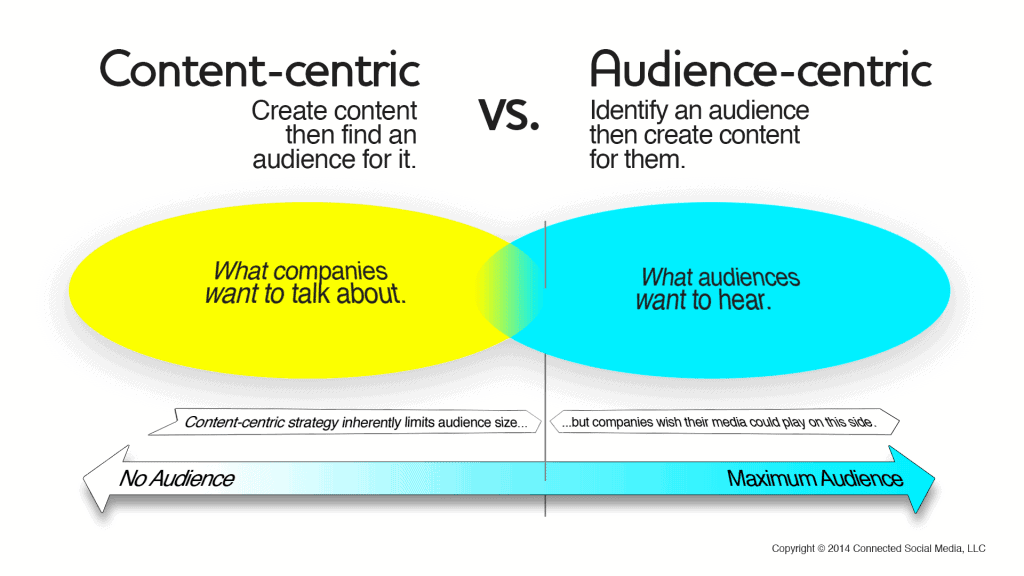 Content Centric Vs Audience Centric Explained