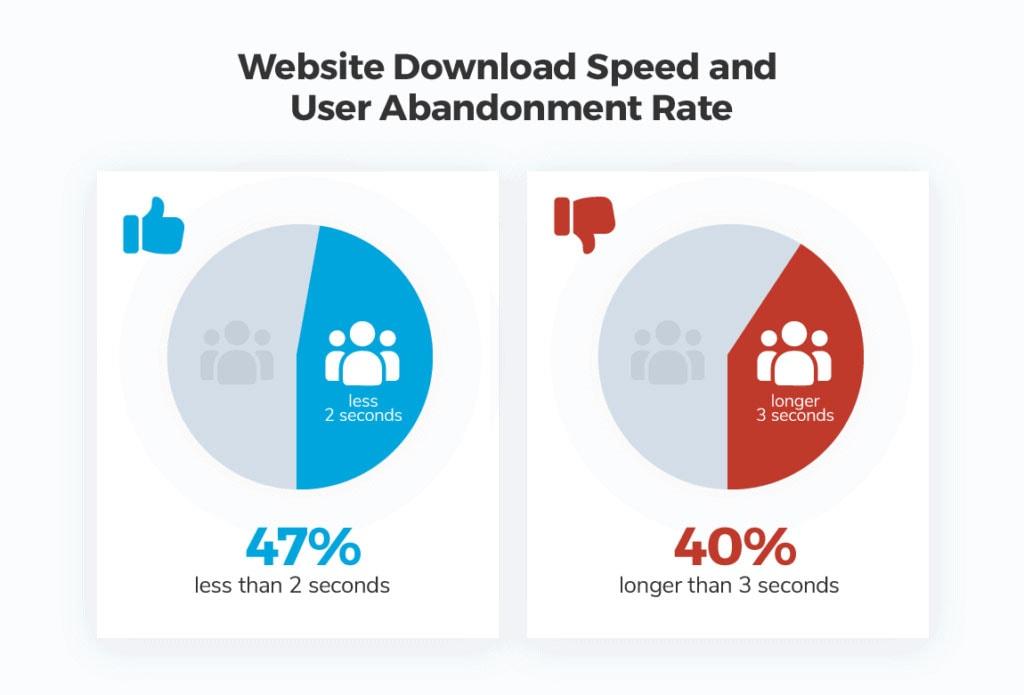 Minimal Websites Loading Time Seo