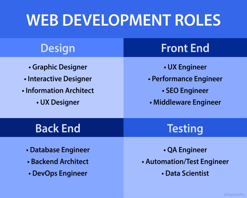 Web Development Agency Roles