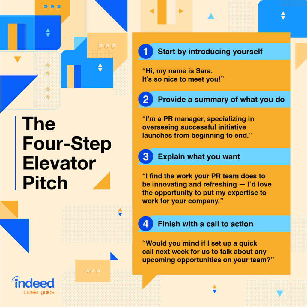 4 Step Elevator Pitch For Designers