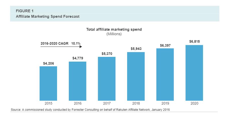 Top Affiliate Marketing Spend Forecast