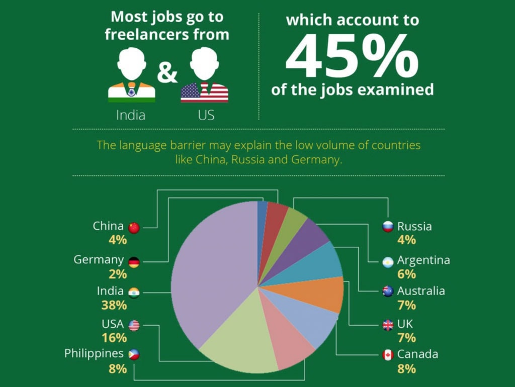 Most Popular Country For Freelance Web Designers