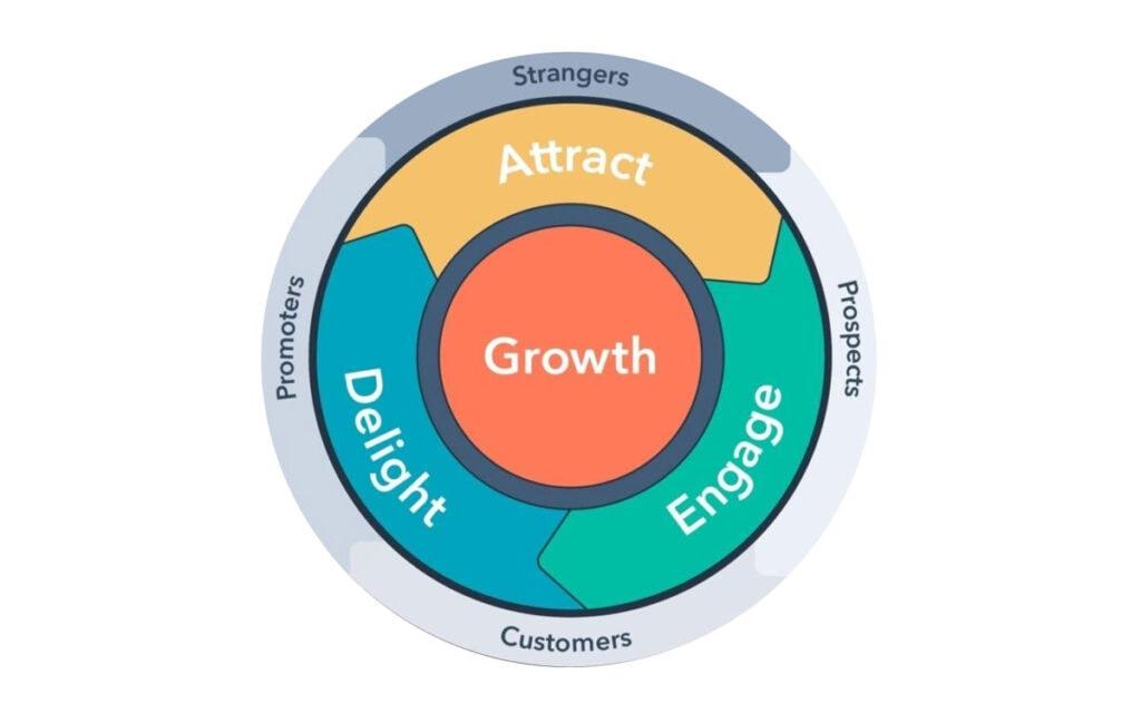 Flywheel Sales Model Illustration