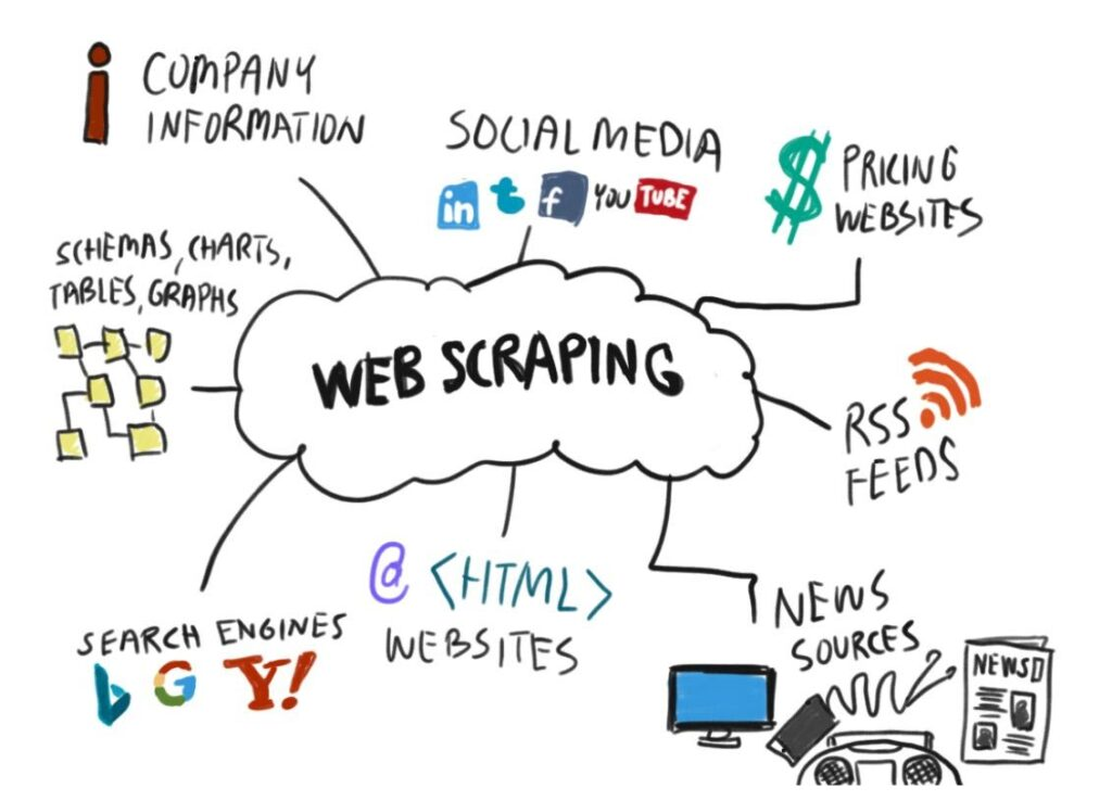 What Is Web Scraping